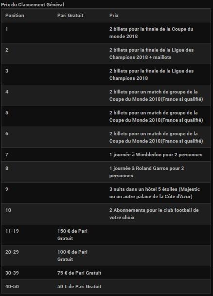 Les gains du Classement général du Challenge foot La Ligue de Bwin